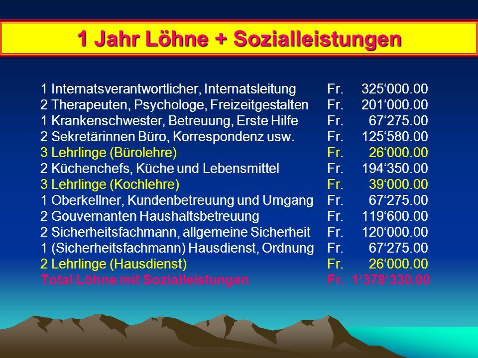 Auslagen 1 Jahr Invest. Erwerb Gebäude mit Inventar Fr. 2'565'000.00 Allgemeine Versicherungen Fr. 83'000.00 Löhne + SozialleistungenFr. 1'378'330.00