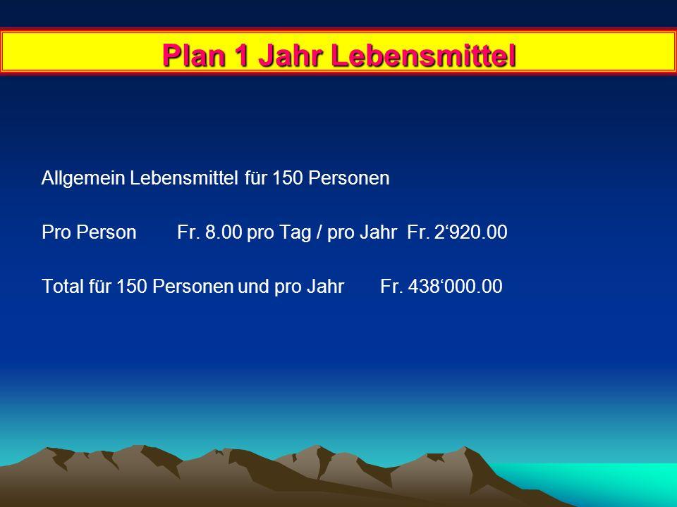 1 Jahr Löhne + Sozialleistungen 1 Internatsverantwortlicher, Internatsleitung Fr.