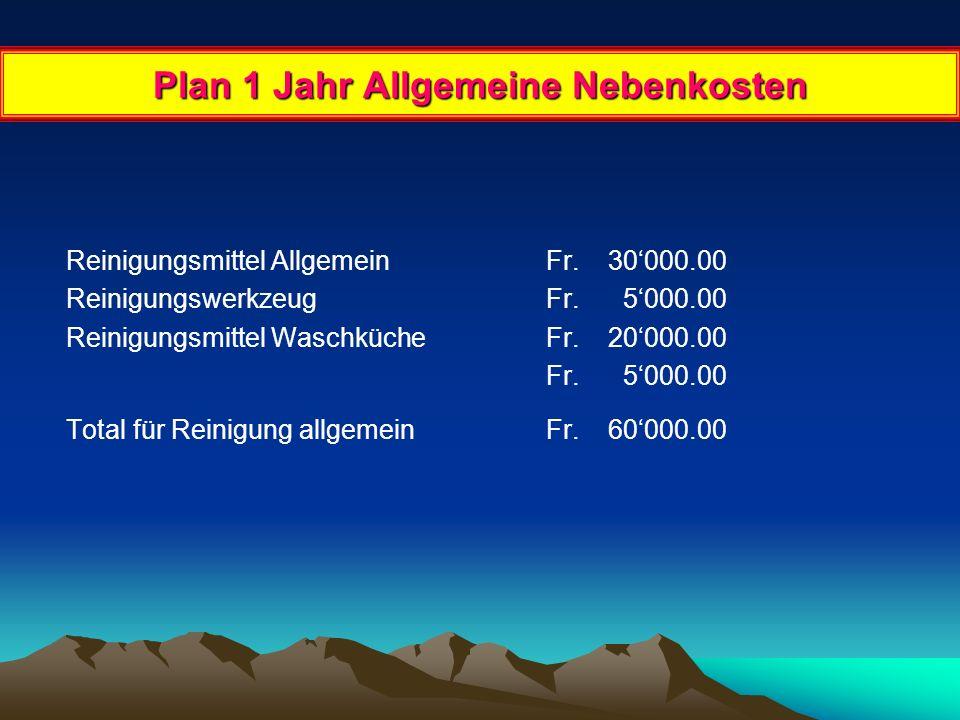 Plan 1 Jahr Tel./ Internet usw. Telefonzentrale Gebühren Unterhalt Total Fr. 20'000.00