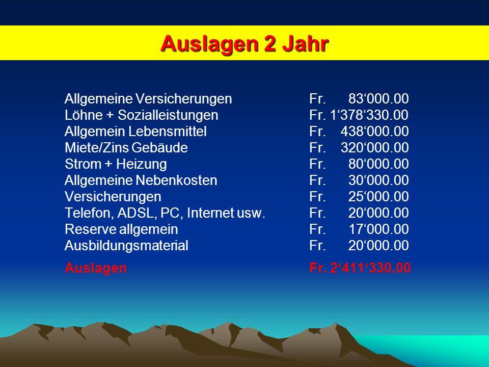 Business Plan für das 2 Jahr Das weitere Kapital wird jährlich durch die Zahlungen von den Teilnehmer/innen geschaffen.