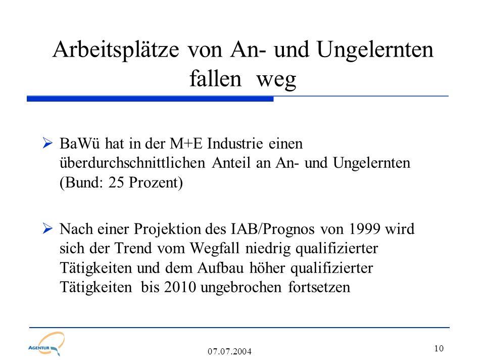 10 07.07.2004 Arbeitsplätze von An- und Ungelernten fallen weg  BaWü hat in der M+E Industrie einen überdurchschnittlichen Anteil an An- und Ungelernten (Bund: 25 Prozent)  Nach einer Projektion des IAB/Prognos von 1999 wird sich der Trend vom Wegfall niedrig qualifizierter Tätigkeiten und dem Aufbau höher qualifizierter Tätigkeiten bis 2010 ungebrochen fortsetzen