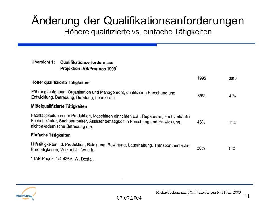 11 07.07.2004 Änderung der Qualifikationsanforderungen Höhere qualifizierte vs. einfache Tätigkeiten Michael Schumann, SOFI Mitteilungen Nr.31,Juli 20