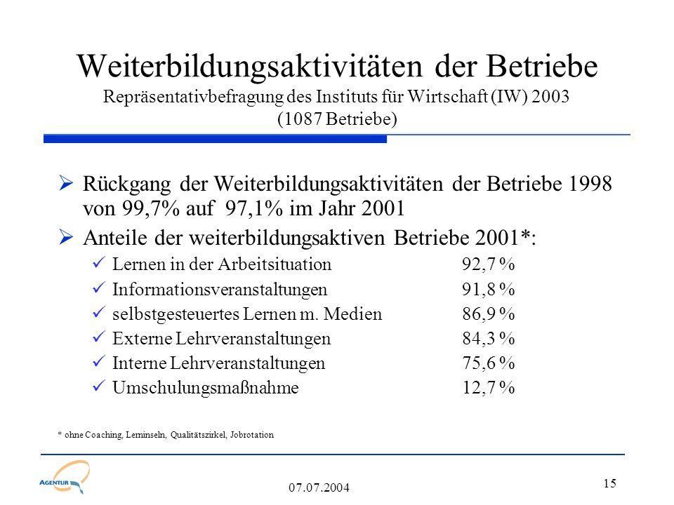 15 07.07.2004 Weiterbildungsaktivitäten der Betriebe Repräsentativbefragung des Instituts für Wirtschaft (IW) 2003 (1087 Betriebe)  Rückgang der Weiterbildungsaktivitäten der Betriebe 1998 von 99,7% auf 97,1% im Jahr 2001  Anteile der weiterbildungsaktiven Betriebe 2001*: Lernen in der Arbeitsituation 92,7 % Informationsveranstaltungen91,8 % selbstgesteuertes Lernen m.