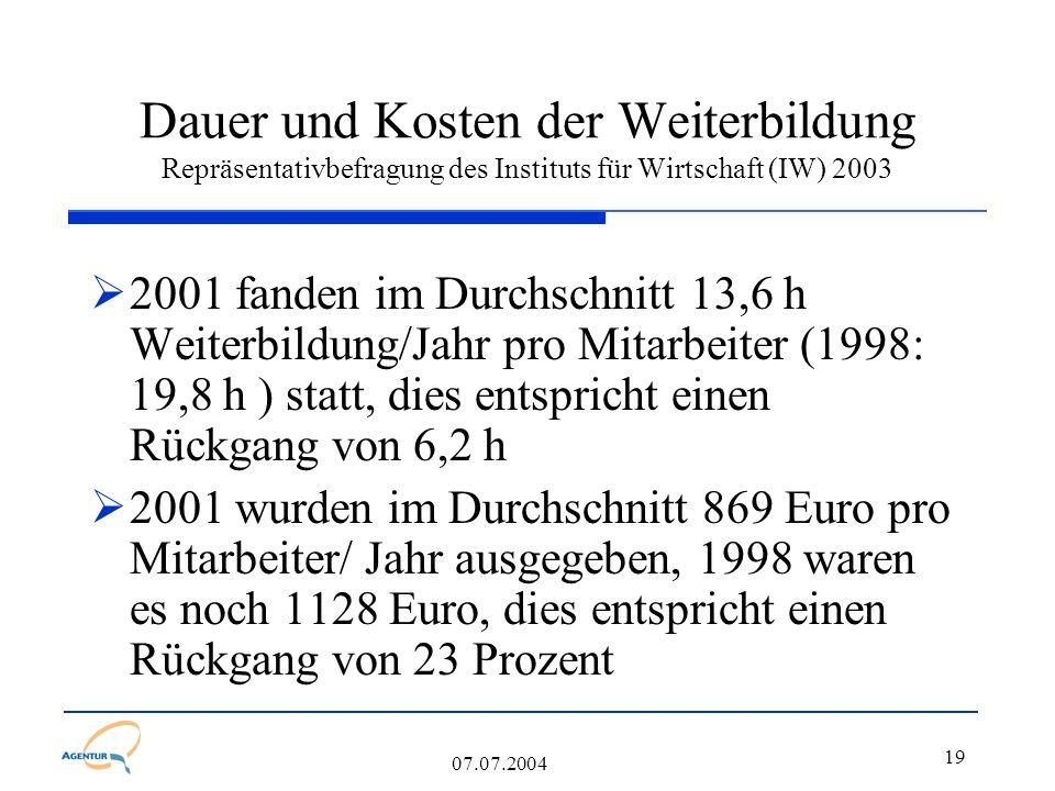 19 07.07.2004 Dauer und Kosten der Weiterbildung Repräsentativbefragung des Instituts für Wirtschaft (IW) 2003  2001 fanden im Durchschnitt 13,6 h Weiterbildung/Jahr pro Mitarbeiter (1998: 19,8 h ) statt, dies entspricht einen Rückgang von 6,2 h  2001 wurden im Durchschnitt 869 Euro pro Mitarbeiter/ Jahr ausgegeben, 1998 waren es noch 1128 Euro, dies entspricht einen Rückgang von 23 Prozent