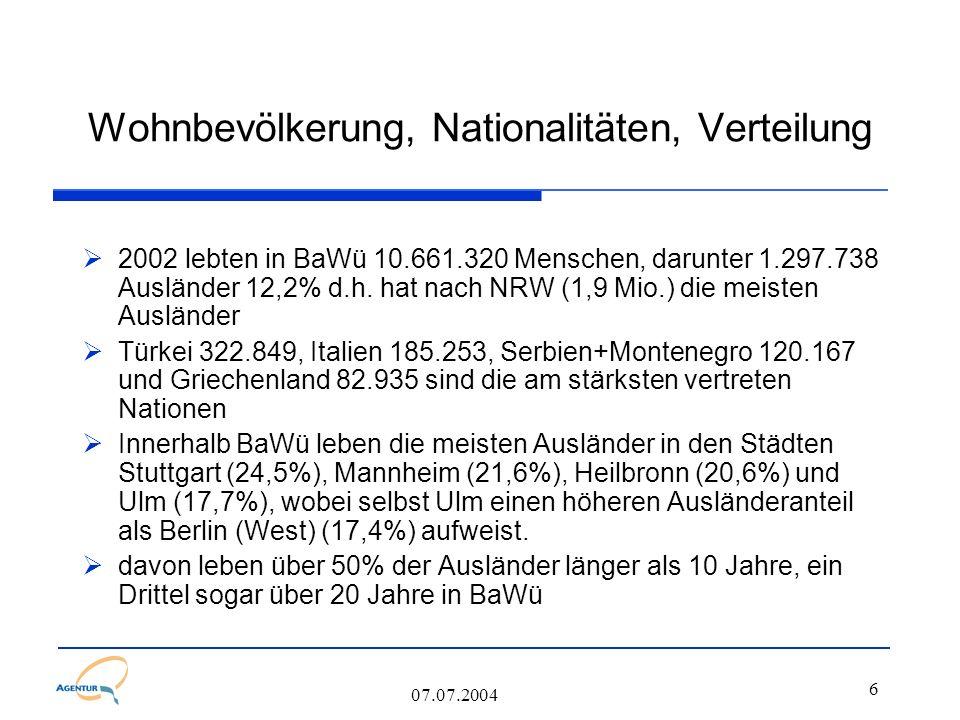 6 07.07.2004 Wohnbevölkerung, Nationalitäten, Verteilung  2002 lebten in BaWü 10.661.320 Menschen, darunter 1.297.738 Ausländer 12,2% d.h. hat nach N