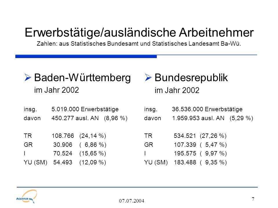 8 07.07.2004 Schulabschluss allgemeinbildende Schulen in der BRD Schuljahr 2000/2001  Deutsche 8,6 % Ohne Hauptschulabschluss 24,2 % Hauptschulabschluss 41,7 % Realschulabschluss 25,5 % Hochschulreife incl.