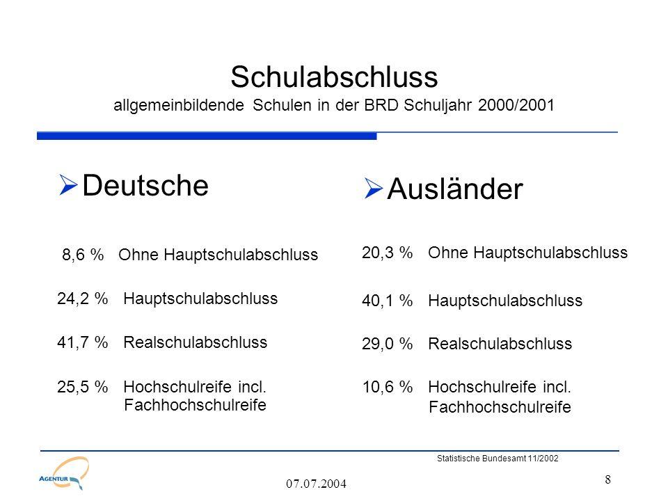 8 07.07.2004 Schulabschluss allgemeinbildende Schulen in der BRD Schuljahr 2000/2001  Deutsche 8,6 % Ohne Hauptschulabschluss 24,2 % Hauptschulabschl