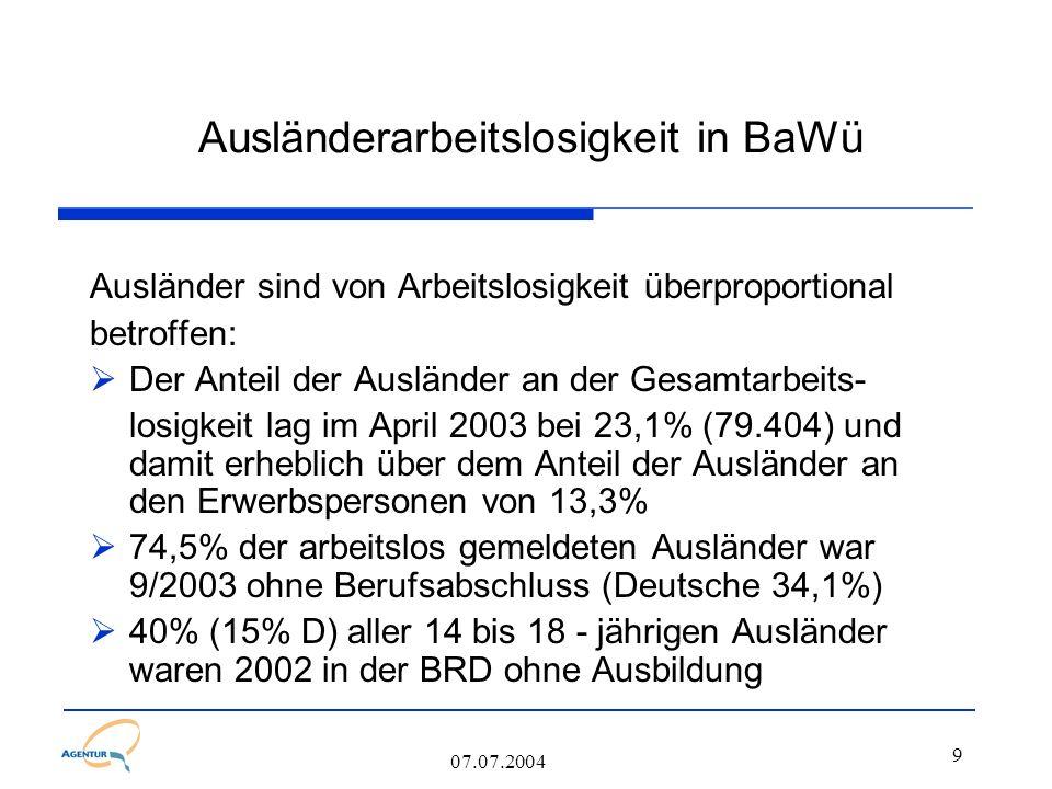 9 07.07.2004 Ausländerarbeitslosigkeit in BaWü Ausländer sind von Arbeitslosigkeit überproportional betroffen:  Der Anteil der Ausländer an der Gesamtarbeits- losigkeit lag im April 2003 bei 23,1% (79.404) und damit erheblich über dem Anteil der Ausländer an den Erwerbspersonen von 13,3%  74,5% der arbeitslos gemeldeten Ausländer war 9/2003 ohne Berufsabschluss (Deutsche 34,1%)  40% (15% D) aller 14 bis 18 - jährigen Ausländer waren 2002 in der BRD ohne Ausbildung