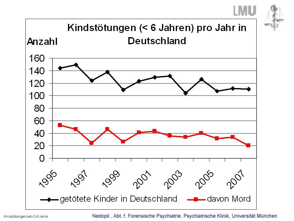Kindstötungen/Jahr 0-6 Jahre