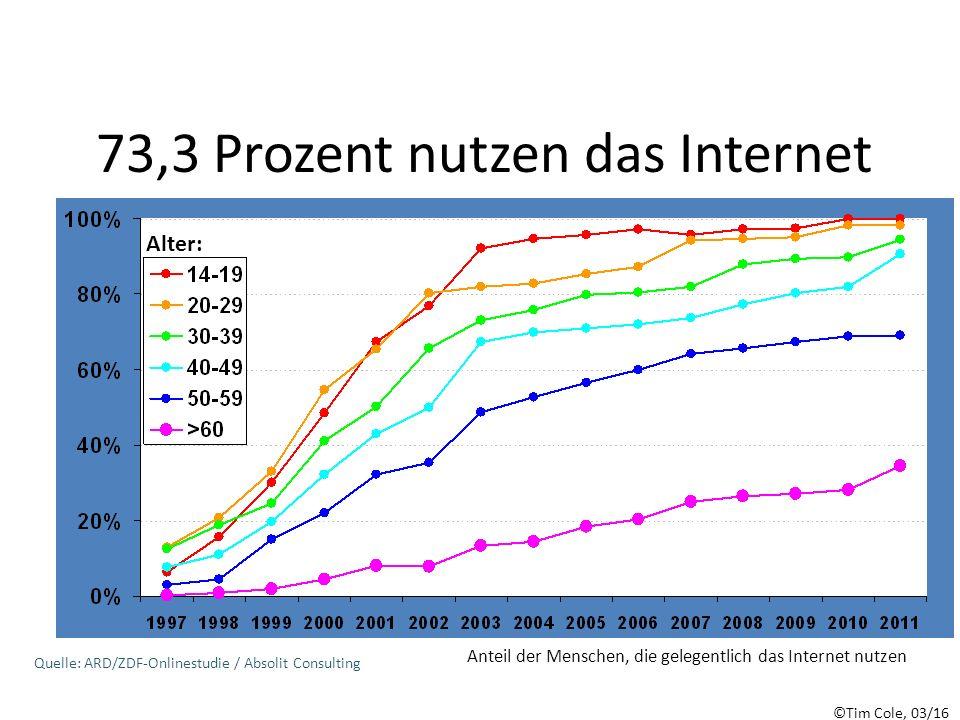 73,3 Prozent nutzen das Internet Anteil der Menschen, die gelegentlich das Internet nutzen Quelle: ARD/ZDF-Onlinestudie / Absolit Consulting Alter: