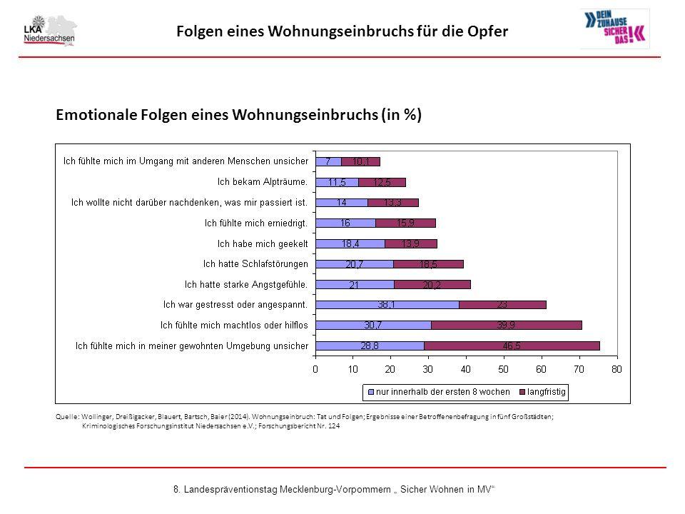 Folgen eines Wohnungseinbruchs für die Opfer Emotionale Folgen eines Wohnungseinbruchs (in %) Quelle: Wollinger, Dreißigacker, Blauert, Bartsch, Baier (2014).