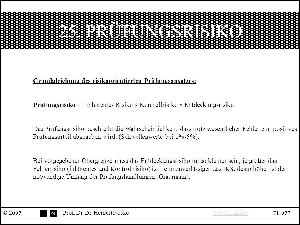 25. PRÜFUNGSRISIKO © 2005Prof. Dr. Dr. Herbert Noskowww.nosko.cc71-057www.nosko.cc Grundgleichung des risikoorientierten Prüfungsansatzes: Prüfungsris