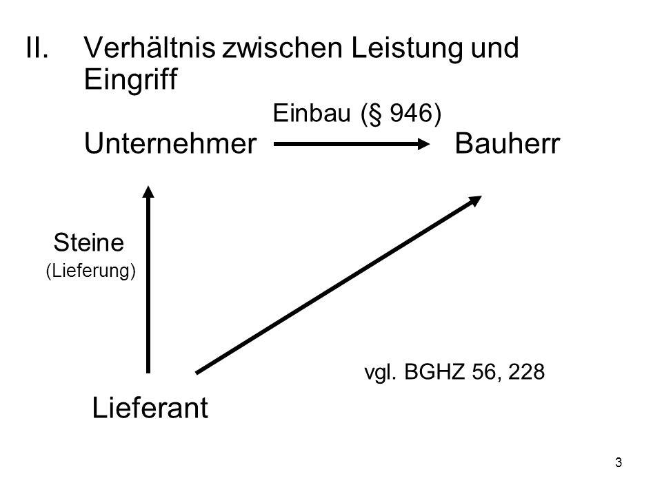 3 II.Verhältnis zwischen Leistung und Eingriff Einbau (§ 946) Unternehmer Bauherr Steine (Lieferung) vgl.
