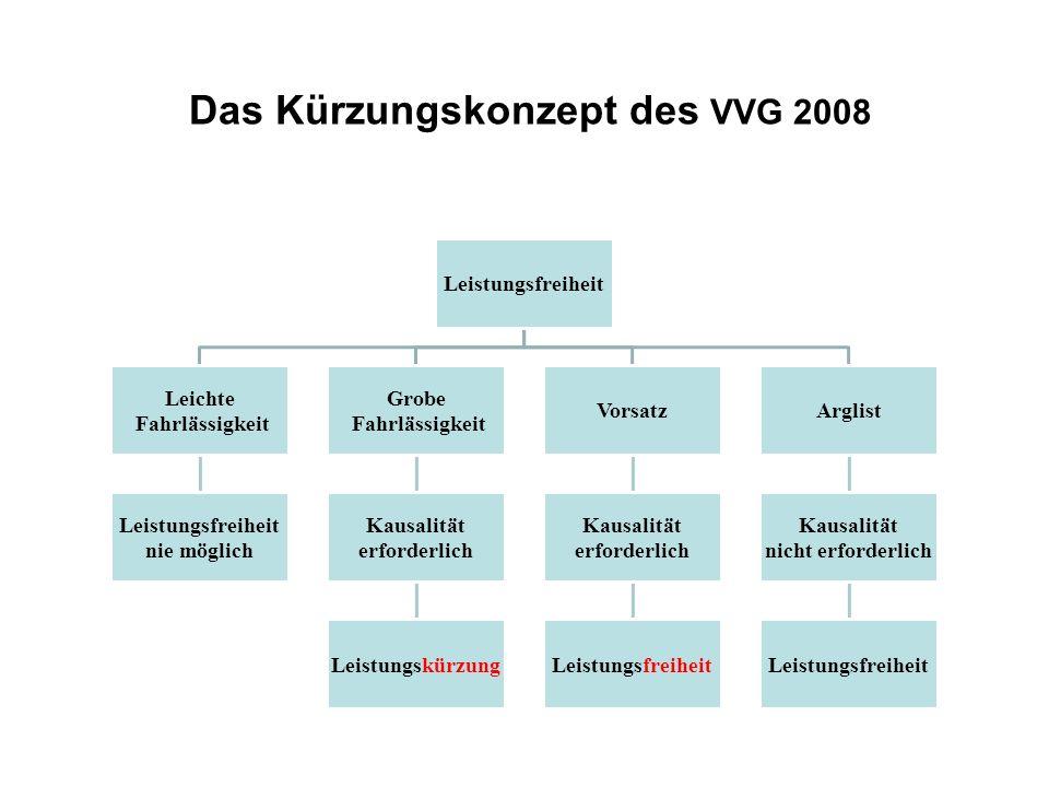 Das Kürzungskonzept des VVG 2008 Leistungsfreiheit Leichte Fahrlässigkeit Leistungsfreiheit nie möglich Grobe Fahrlässigkeit Kausalität erforderlich Leistungskürzung Vorsatz Kausalität erforderlich Leistungsfreiheit Arglist Kausalität nicht erforderlich Leistungsfreiheit