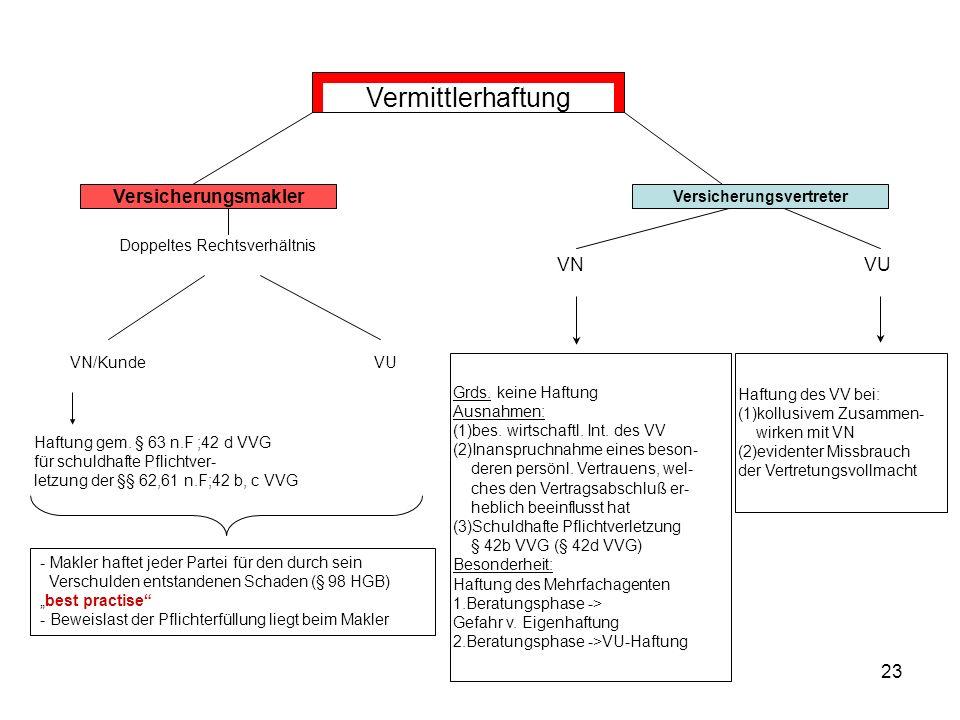 23 Vermittlerhaftung Versicherungsvertreter Doppeltes Rechtsverhältnis VUVN/Kunde VN VU Versicherungsmakler Haftung gem.