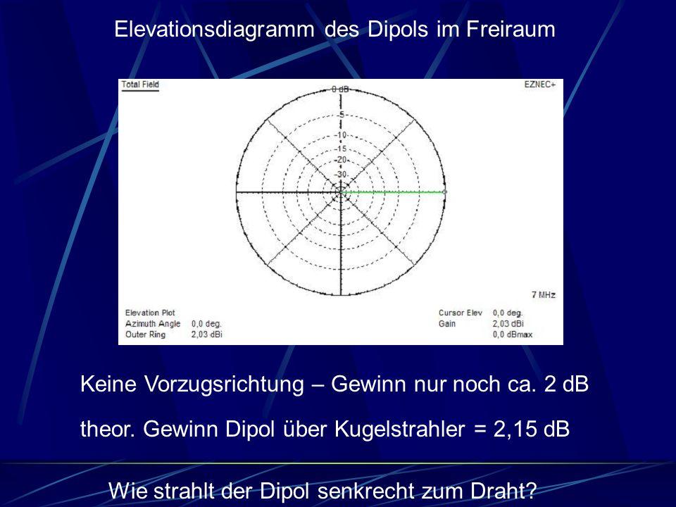 theor. Gewinn Dipol über Kugelstrahler = 2,15 dB Elevationsdiagramm des Dipols im Freiraum Keine Vorzugsrichtung – Gewinn nur noch ca. 2 dB Wie strahl