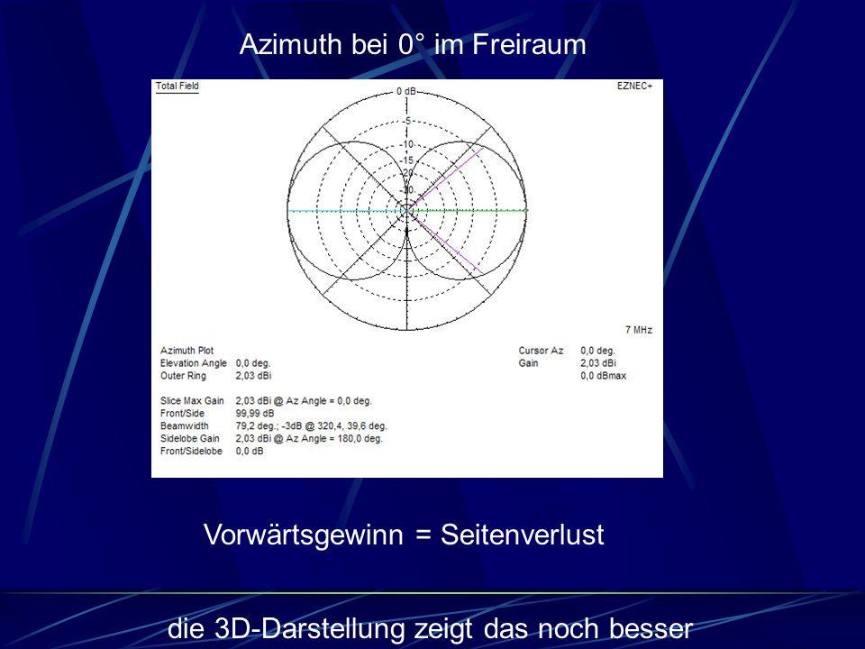 Vorwärtsgewinn = Seitenverlust Azimuth bei 0° im Freiraum die 3D-Darstellung zeigt das noch besser