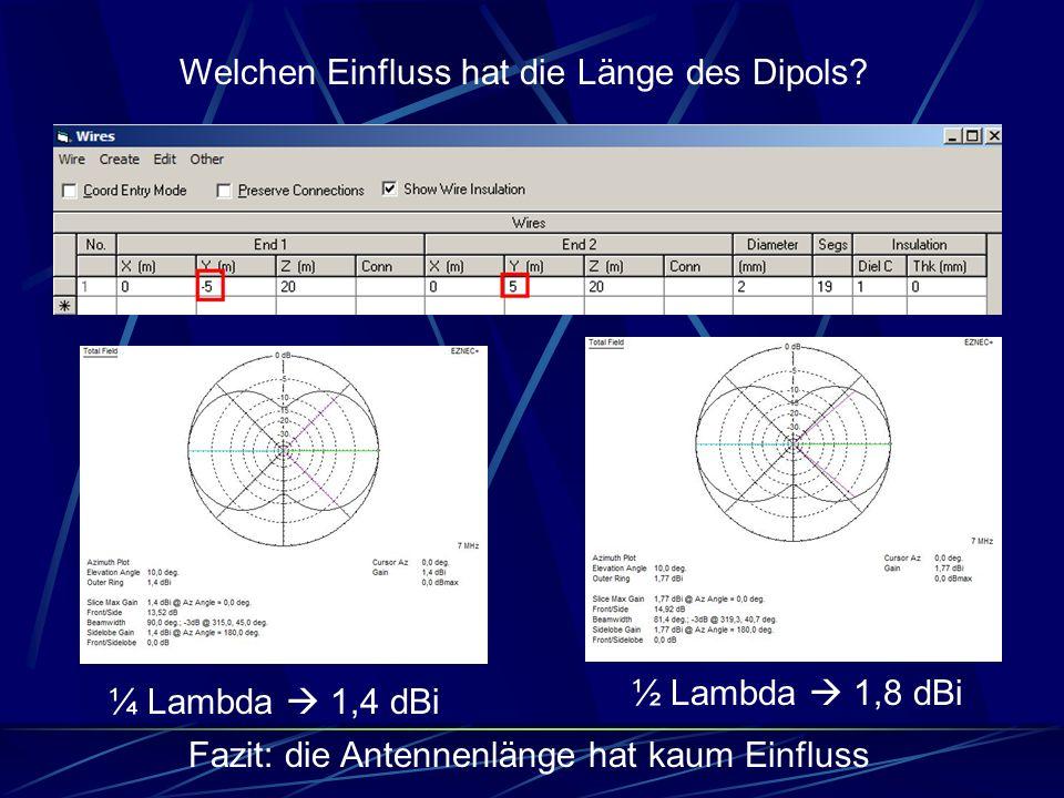 ½ Lambda  1,8 dBi ¼ Lambda  1,4 dBi Fazit: die Antennenlänge hat kaum Einfluss Welchen Einfluss hat die Länge des Dipols?