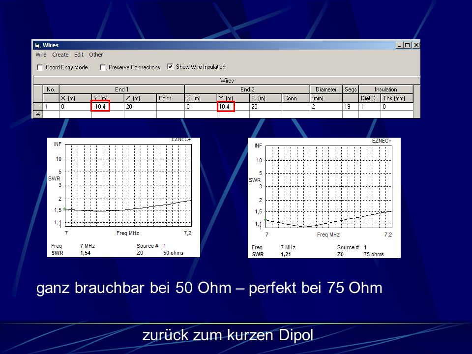 zurück zum kurzen Dipol ganz brauchbar bei 50 Ohm – perfekt bei 75 Ohm