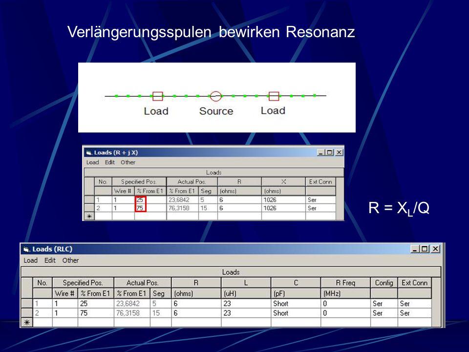 R = X L /Q Verlängerungsspulen bewirken Resonanz