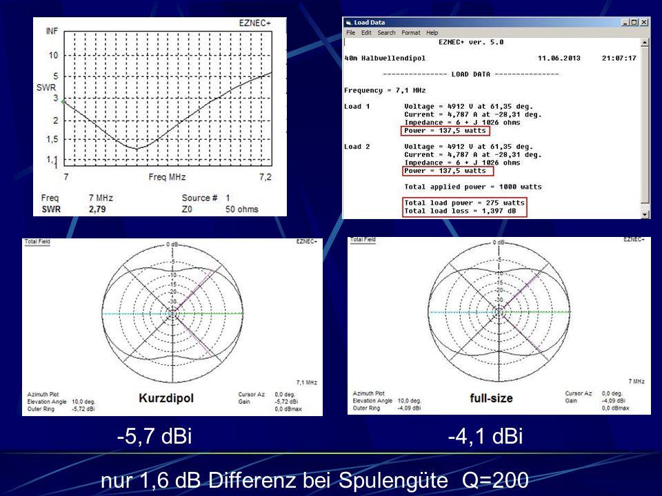 -5,7 dBi-4,1 dBi nur 1,6 dB Differenz bei Spulengüte Q=200