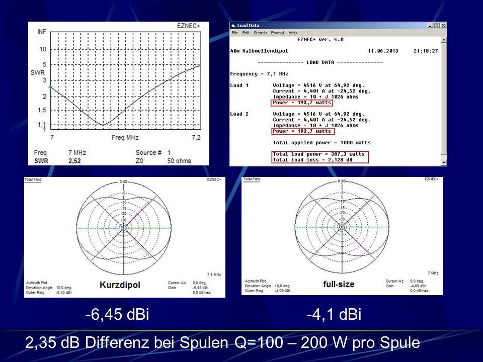 -6,45 dBi-4,1 dBi 2,35 dB Differenz bei Spulen Q=100 – 200 W pro Spule