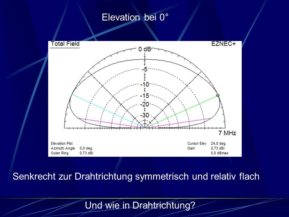Senkrecht zur Drahtrichtung symmetrisch und relativ flach Und wie in Drahtrichtung? Elevation bei 0°