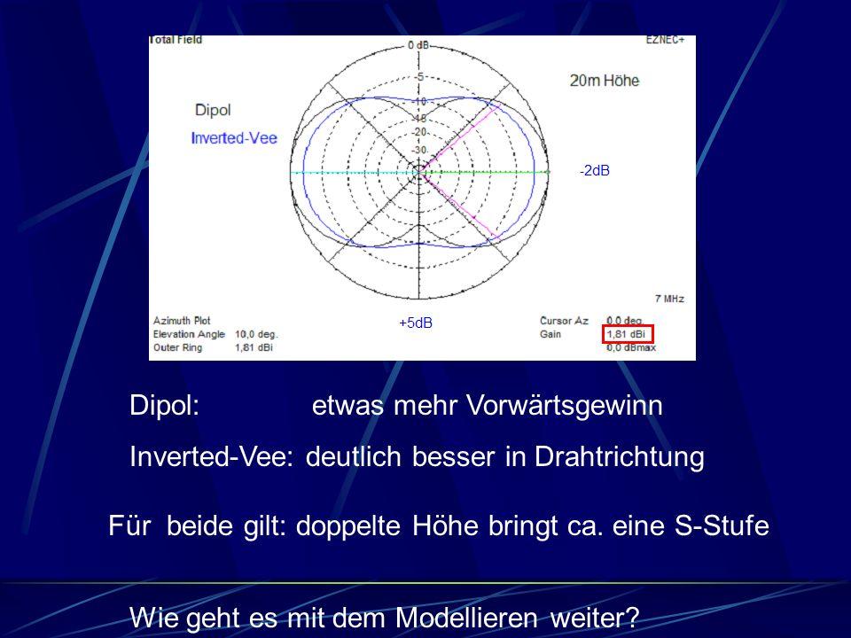 Wie geht es mit dem Modellieren weiter? Für beide gilt: doppelte Höhe bringt ca. eine S-Stufe Dipol: etwas mehr Vorwärtsgewinn Inverted-Vee: deutlich