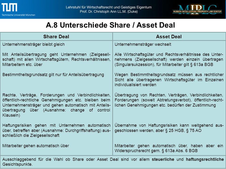 A.8 Unterschiede Share / Asset Deal Unternehmensträger bleibt gleich Mit Anteilsübertragung geht Unternehmen (Zielgesell- schaft) mit allen Wirtschaftsgütern, Rechtsverhältnissen, Mitarbeitern etc.