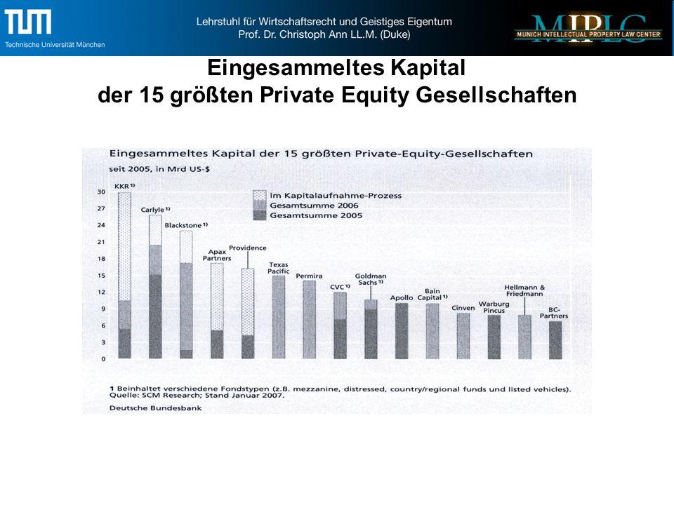 Eingesammeltes Kapital der 15 größten Private Equity Gesellschaften