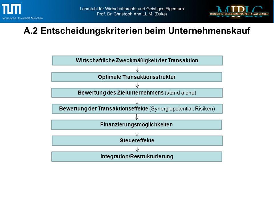 A.2 Entscheidungskriterien beim Unternehmenskauf Wirtschaftliche Zweckmäßigkeit der Transaktion Optimale Transaktionsstruktur Bewertung des Zielunternehmens (stand alone) Bewertung der Transaktionseffekte (Synergiepotential, Risiken) Finanzierungsmöglichkeiten Steuereffekte Integration/Restrukturierung