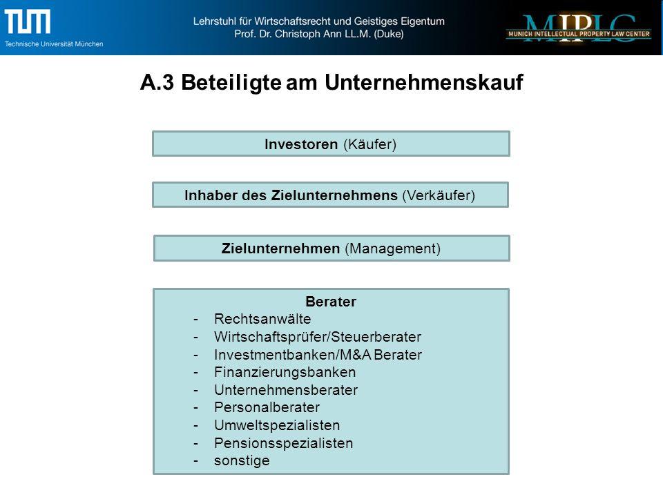 A.4 Aufgaben der Investmentbank / des M&A Beraters Strukturierung / Überwachung des Verkaufsprozesses Erstellung der Verkaufsunterlagen (Information Memorandum) Auswahl / Ansprache potentieller Investoren Kontrolle des Informationsflusses Sicherstellung Geheimhaltung (Confidentiality Agreement) Organisation des Datenraums sowie Strukturierung / Überwachung des Due Diligence Prozesses Auswahl / Ausschluss von Investoren im Rahmen des Verkaufsprozesses (Prüfung der Angebote) Begleitung der Endverhandlungen und des Vertragsabschlusses