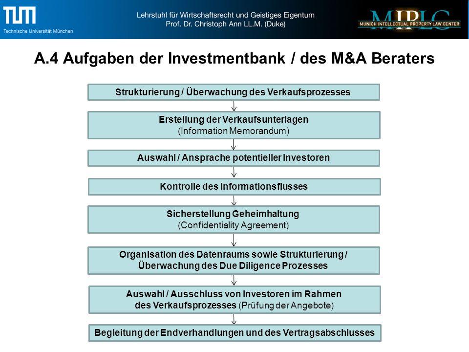 A.5 Inhalt des Information Memorandum (auch Verkaufsprospekt oder Offering Memorandum genannt) Zusammenfassung der wesentlichen Unternehmensdaten (Executive Summary) Umfassende Informationen über die Struktur, Finanzen, wirtschaftliche Lage, Marktstellung, Rechtsverhältnisse etc.