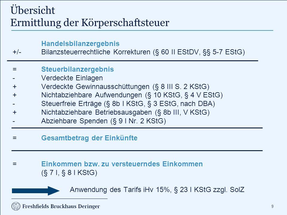 9 Übersicht Ermittlung der Körperschaftsteuer Handelsbilanzergebnis +/- Bilanzsteuerrechtliche Korrekturen (§ 60 II EStDV, §§ 5-7 EStG) =Steuerbilanze