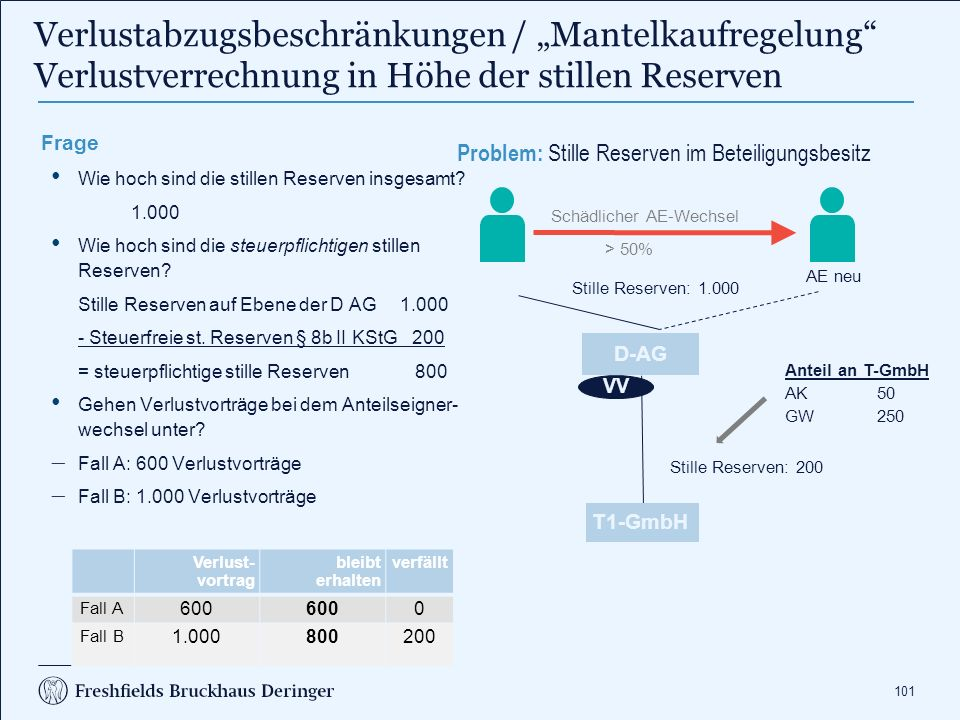 101 AE neu Schädlicher AE-Wechsel > 50% Stille Reserven: 200 Stille Reserven: 1.000 Anteil an T-GmbH AK 50 GW 250 T1-GmbH D-AG VV Frage Wie hoch sind