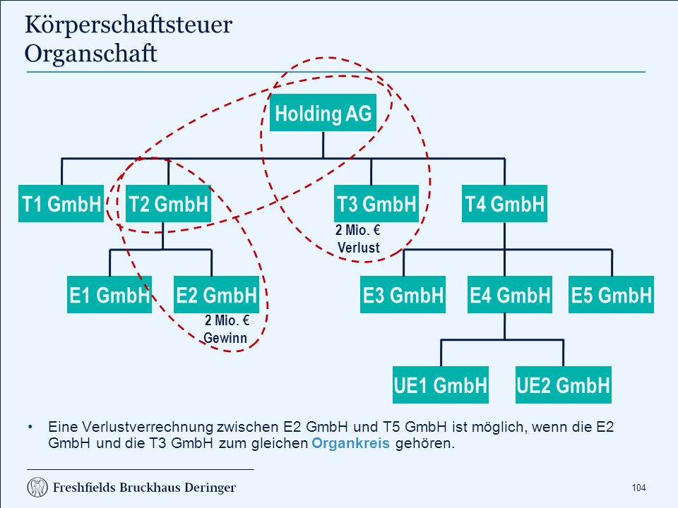 104 Körperschaftsteuer Organschaft Holding AG T1 GmbHT2 GmbHT4 GmbHT3 GmbH E3 GmbHE4 GmbHE5 GmbHE1 GmbHE2 GmbH UE1 GmbHUE2 GmbH 2 Mio. € Verlust 2 Mio