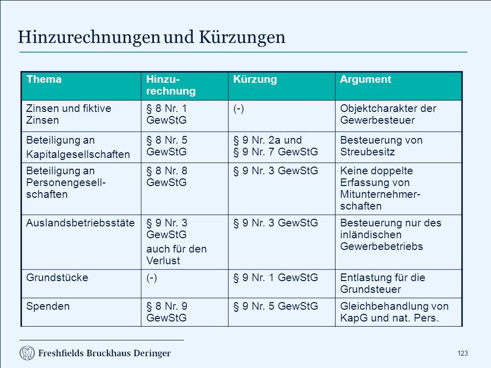 123 Thema Hinzu- rechnung KürzungArgument Zinsen und fiktive Zinsen § 8 Nr. 1 GewStG (-)Objektcharakter der Gewerbesteuer Beteiligung an Kapitalgesell