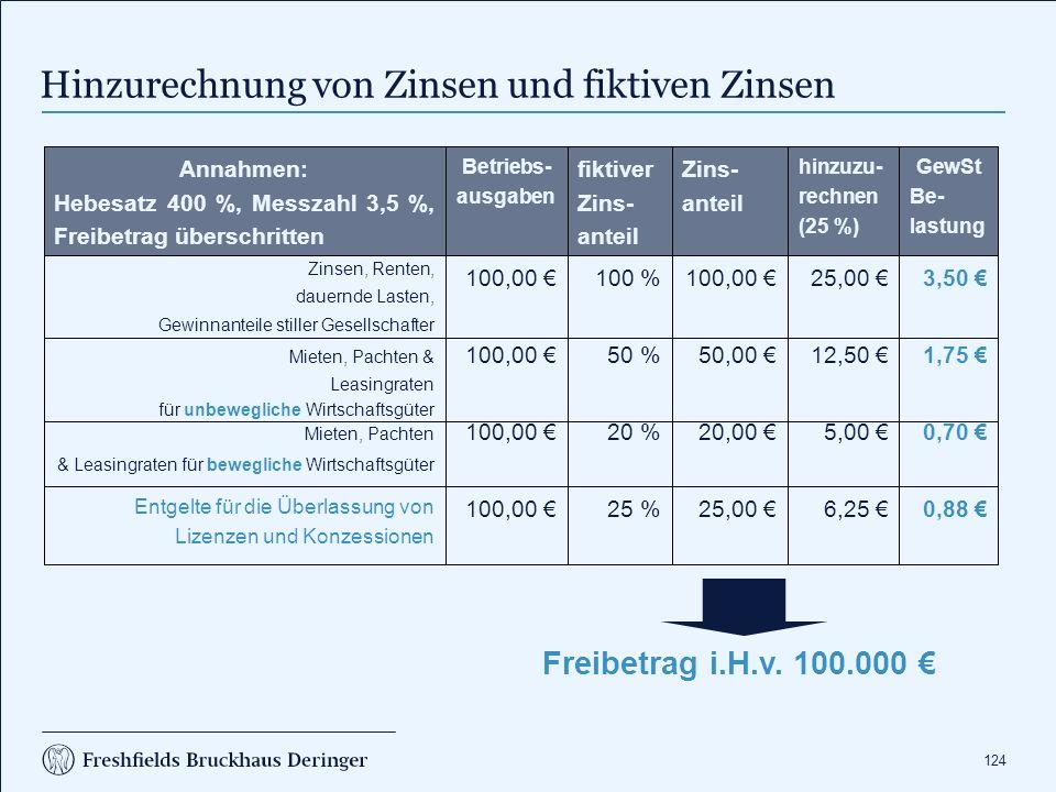 124 0,70 €5,00 €20,00 €20 %100,00 € Mieten, Pachten & Leasingraten für bewegliche Wirtschaftsgüter 1,75 €12,50 €50,00 €50 %100,00 € Mieten, Pachten & Leasingraten für unbewegliche Wirtschaftsgüter 0,88 €6,25 €25,00 €25 %100,00 € Entgelte für die Überlassung von Lizenzen und Konzessionen 3,50 €25,00 €100,00 €100 %100,00 € Zinsen, Renten, dauernde Lasten, Gewinnanteile stiller Gesellschafter GewSt Be- lastung hinzuzu- rechnen (25 %) Zins- anteil fiktiver Zins- anteil Betriebs- ausgaben Annahmen: Hebesatz 400 %, Messzahl 3,5 %, Freibetrag überschritten Freibetrag i.H.v.