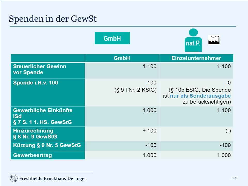 144 Spenden in der GewSt GmbHEinzelunternehmer Steuerlicher Gewinn vor Spende 1.100 Spende i.H.v. 100-100 (§ 9 I Nr. 2 KStG) -0 (§ 10b EStG, Die Spend