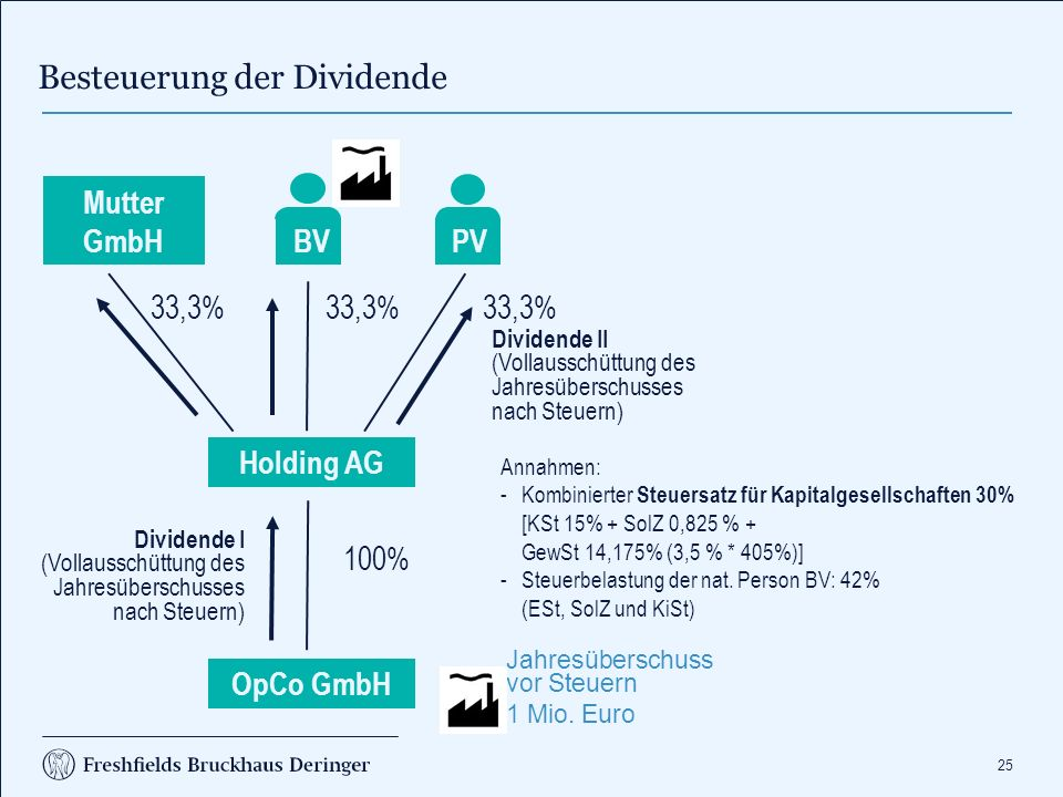 25 Besteuerung der Dividende Jahresüberschuss vor Steuern 1 Mio. Euro Holding AG Mutter GmbH PV 33,3% BV OpCo GmbH 100% Annahmen: -Kombinierter Steuer