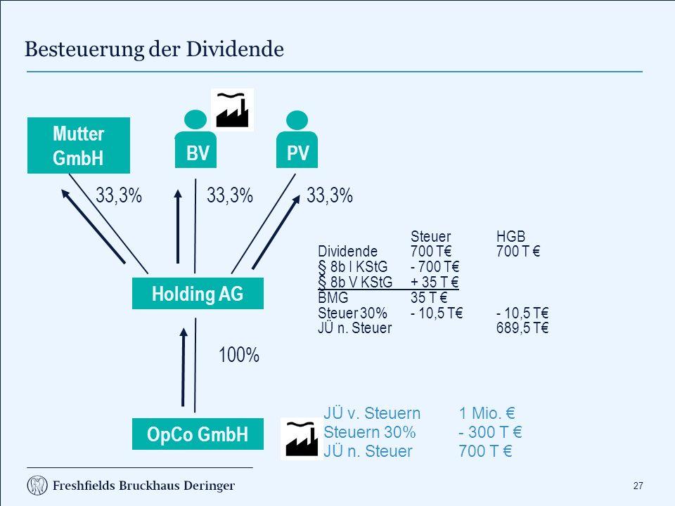 27 Besteuerung der Dividende JÜ v. Steuern1 Mio. € Steuern 30%- 300 T € JÜ n. Steuer700 T € Holding AG Mutter GmbH PV 33,3% BV OpCo GmbH 100% SteuerHG