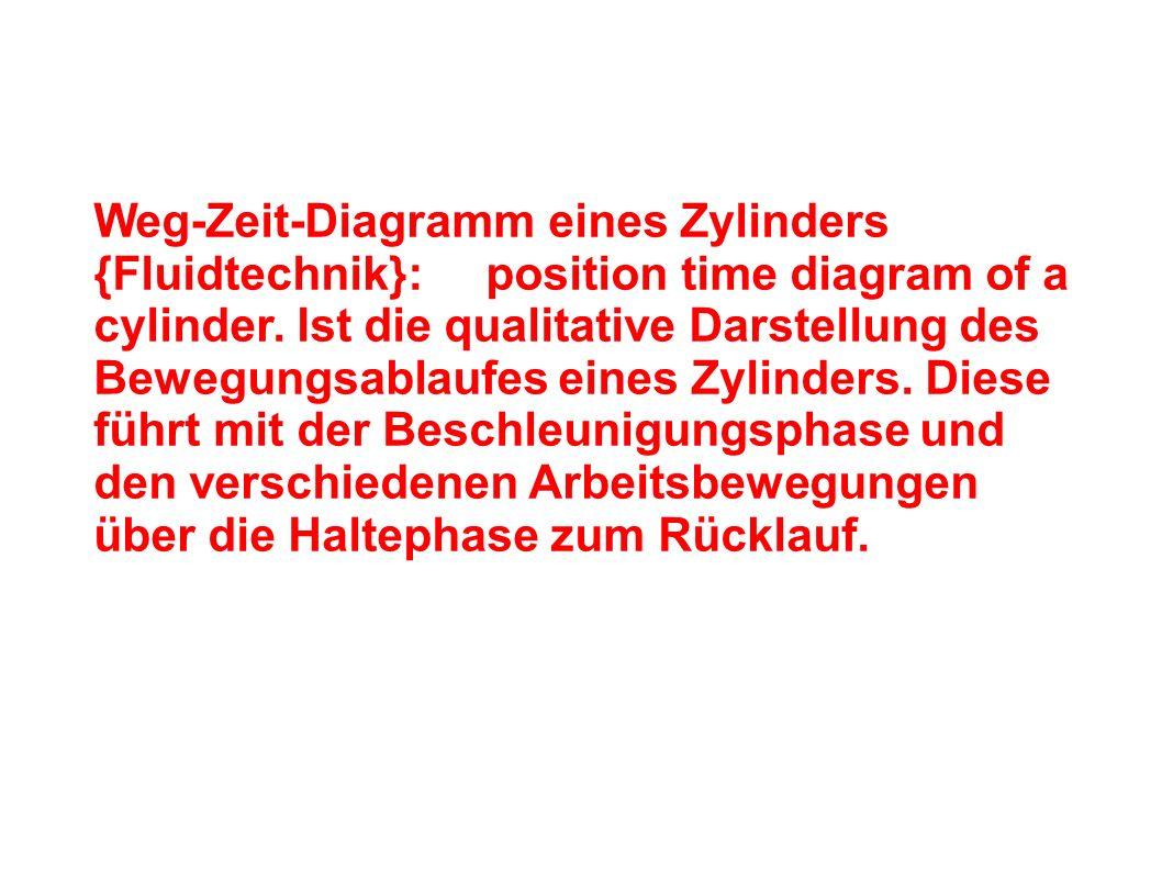 Weg-Zeit-Diagramm eines Zylinders {Fluidtechnik}: position time diagram of a cylinder.