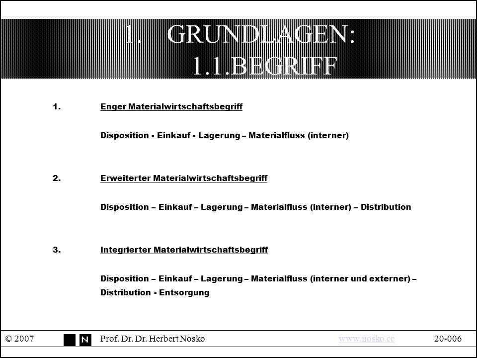1.GRUNDLAGEN: 1.1.BEGRIFF © 2007Prof. Dr. Dr. Herbert Noskowww.nosko.cc20-006www.nosko.cc 1.Enger Materialwirtschaftsbegriff Disposition - Einkauf - L