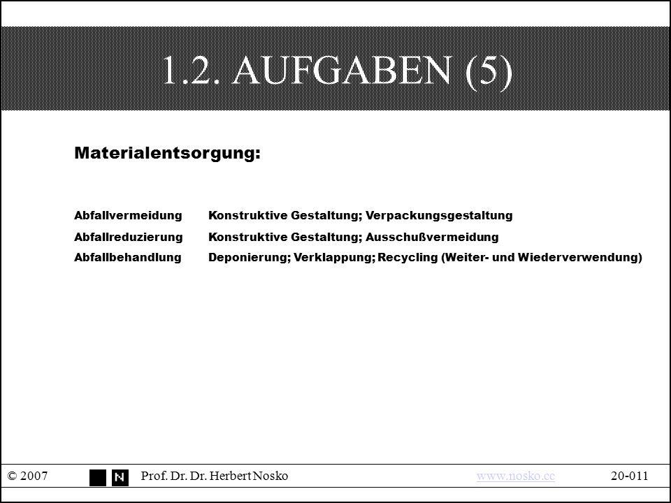 1.2. AUFGABEN (5) © 2007Prof. Dr. Dr. Herbert Noskowww.nosko.cc20-011www.nosko.cc Materialentsorgung: AbfallvermeidungKonstruktive Gestaltung; Verpack
