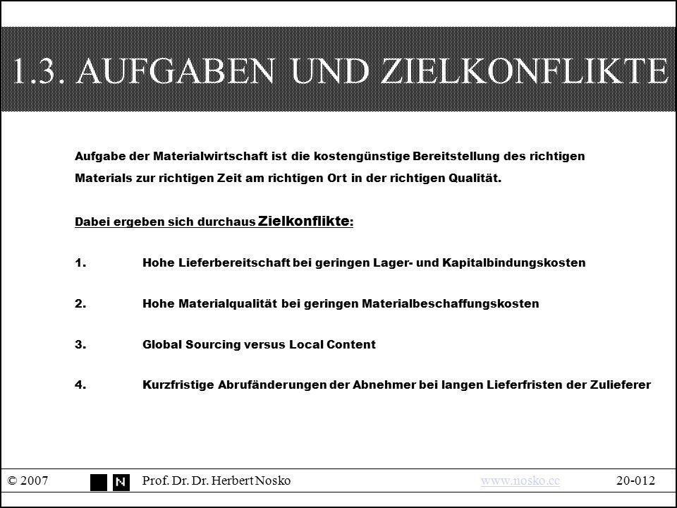 1.3. AUFGABEN UND ZIELKONFLIKTE © 2007Prof. Dr. Dr. Herbert Noskowww.nosko.cc20-012www.nosko.cc Aufgabe der Materialwirtschaft ist die kostengünstige