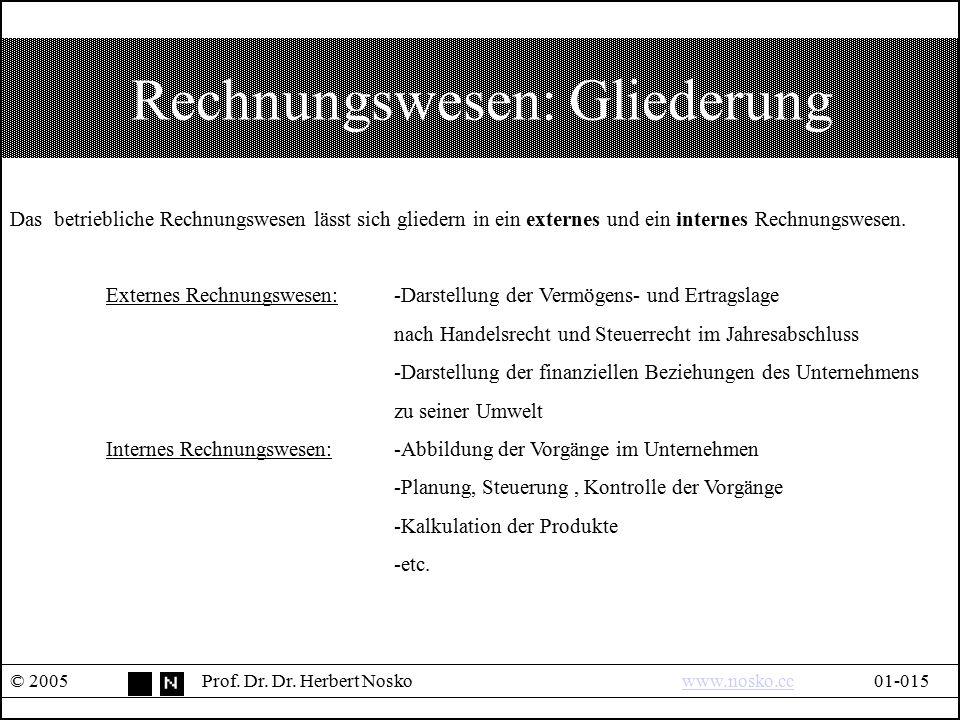Rechnungswesen: Gliederung © 2005Prof. Dr. Dr. Herbert Noskowww.nosko.cc01-015www.nosko.cc Das betriebliche Rechnungswesen lässt sich gliedern in ein