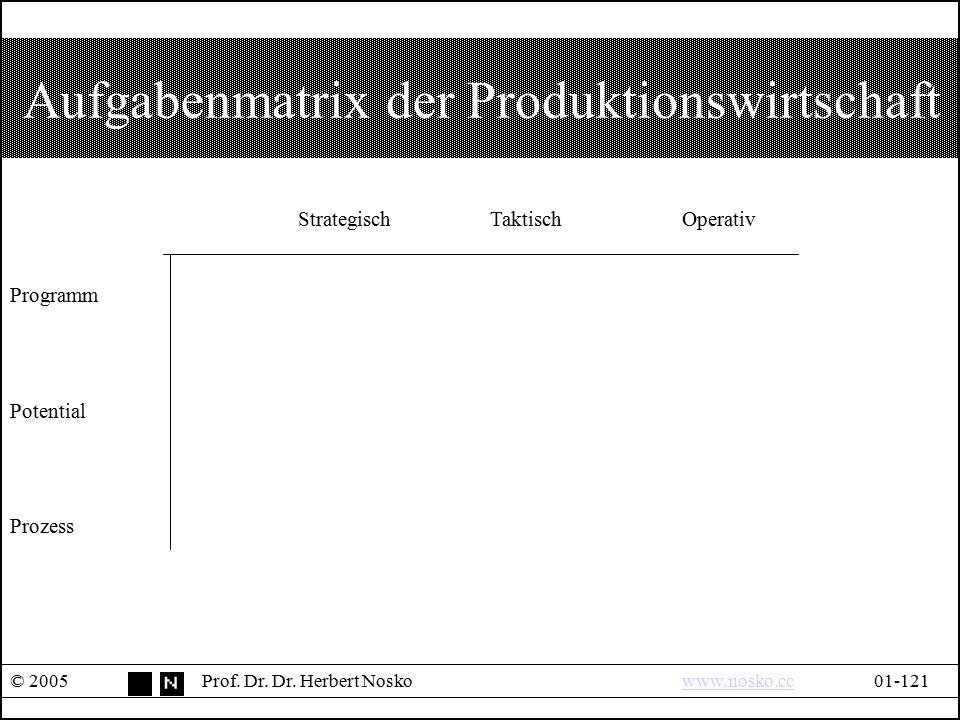Aufgabenmatrix der Produktionswirtschaft © 2005Prof. Dr. Dr. Herbert Noskowww.nosko.cc01-121www.nosko.cc StrategischTaktischOperativ Programm Potentia