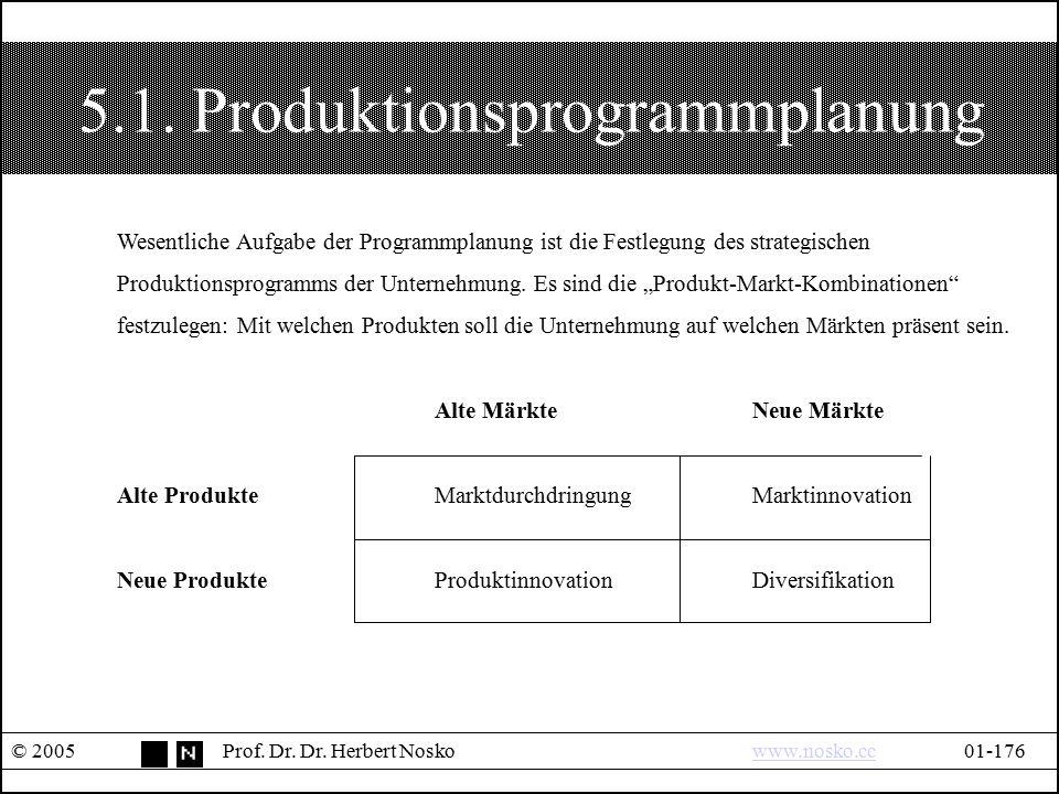 5.1. Produktionsprogrammplanung © 2005Prof. Dr. Dr. Herbert Noskowww.nosko.cc01-176www.nosko.cc Wesentliche Aufgabe der Programmplanung ist die Festle