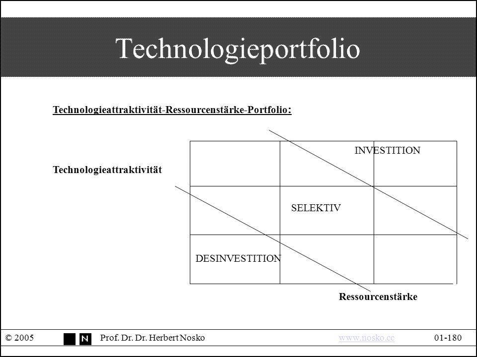 Technologieportfolio © 2005Prof. Dr. Dr. Herbert Noskowww.nosko.cc01-180www.nosko.cc Technologieattraktivität-Ressourcenstärke-Portfolio : INVESTITION