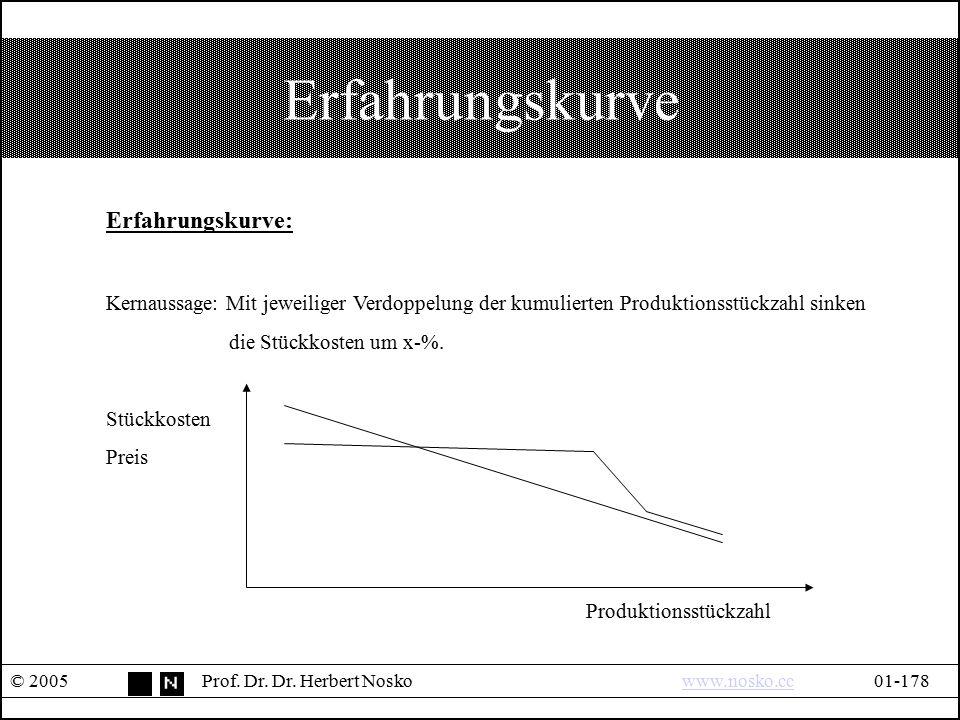 Erfahrungskurve © 2005Prof. Dr. Dr. Herbert Noskowww.nosko.cc01-178www.nosko.cc Erfahrungskurve: Kernaussage: Mit jeweiliger Verdoppelung der kumulier